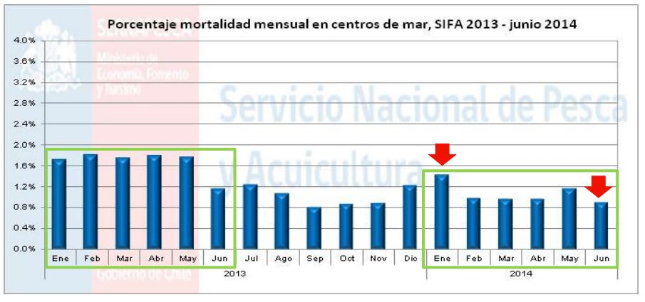 Monthly mortality in Chile's sea cages, January 2013 - June 2014