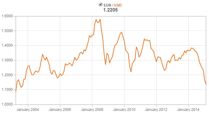 Oanda Usd Eur