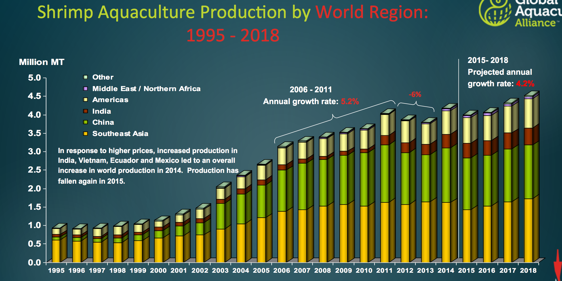 the world shrimp production Aquaculture—the breeding, rearing, and harvesting of animals and plants in all types of water environments—is one of the most resource-efficient ways to produce protein and has helped improve nutrition and food security in many parts of the world.