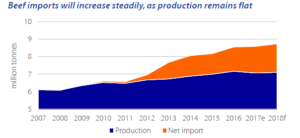 Rabobank: Slower production growth in China to drive increased